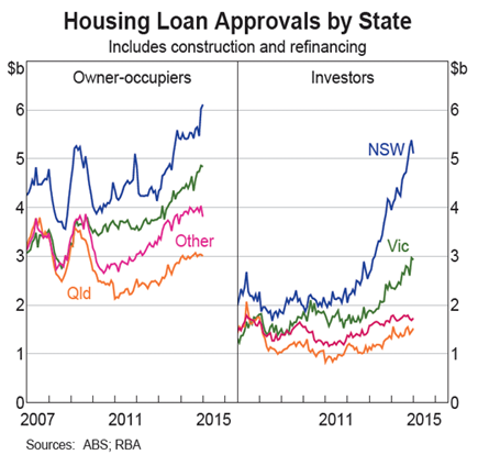Housing loans by state: 2007 – 2015