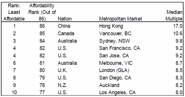 Source: Demographia – 11th Annual Demographia International Housing Affordability Survey: 2015