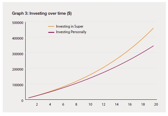 the power of compounding- investing over time